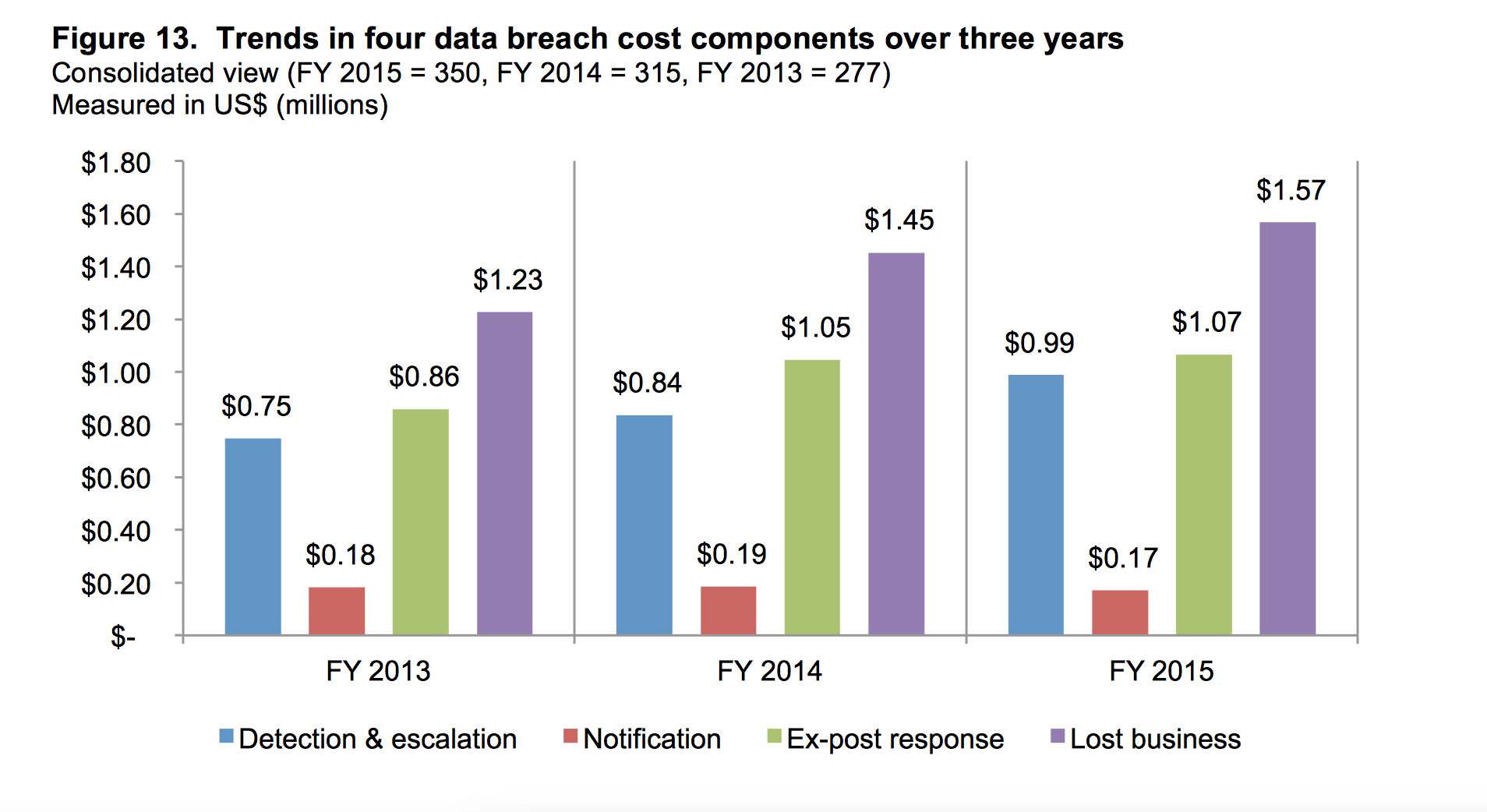 ponemon institute data breach